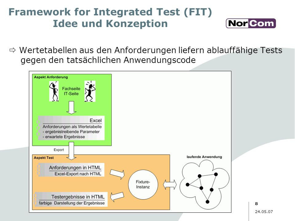 Framework for Integrated Test (FIT) Idee und Konzeption