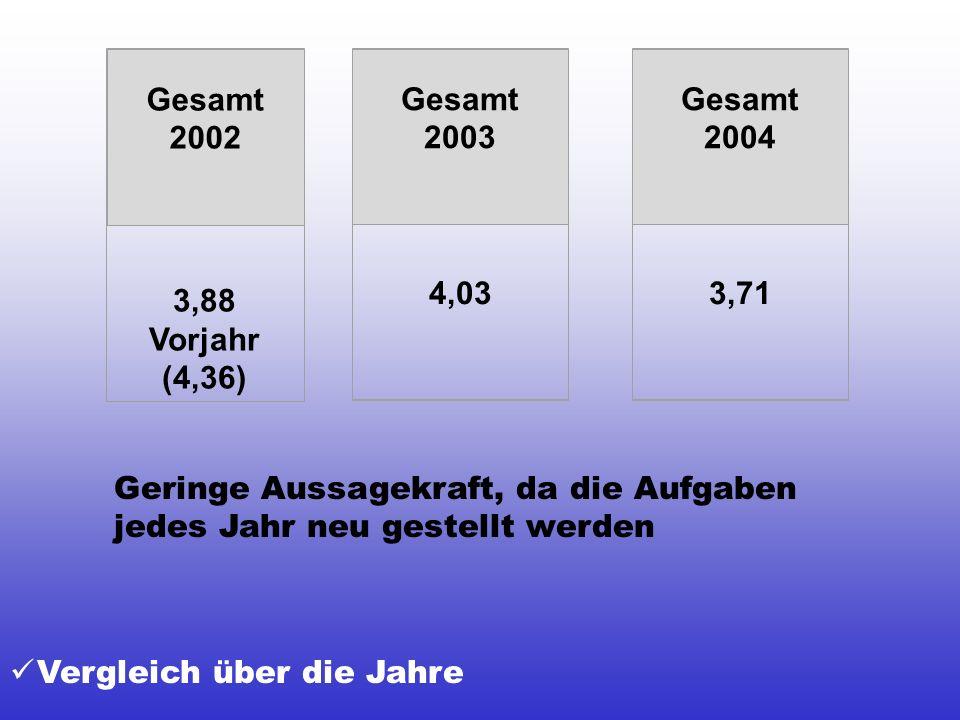 Gesamt2002. 3,88. Vorjahr (4,36) Gesamt. 2003. 4,03. Gesamt. 2004. 3,71. Geringe Aussagekraft, da die Aufgaben jedes Jahr neu gestellt werden.