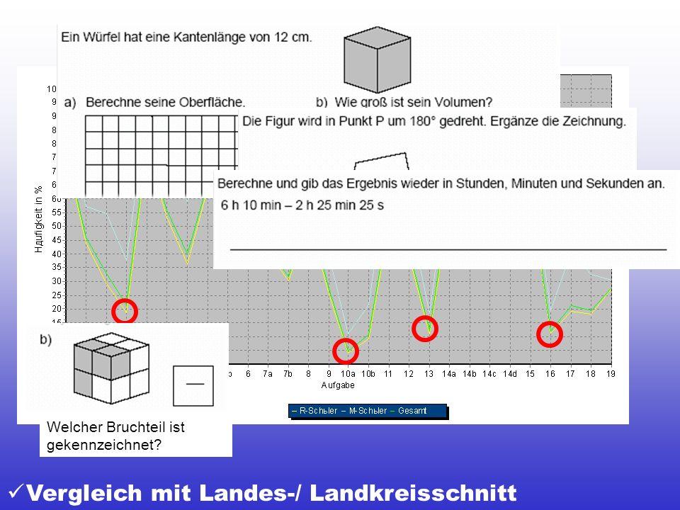 2002 Vergleich mit Landes-/ Landkreisschnitt