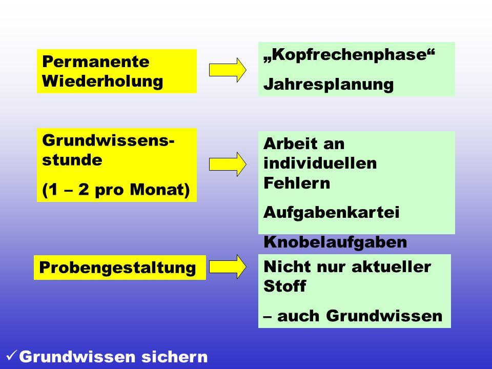 """""""Kopfrechenphase Jahresplanung. Permanente Wiederholung. Grundwissens-stunde. (1 – 2 pro Monat)"""