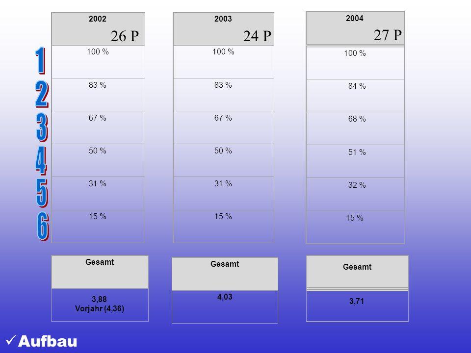 2002 100 % 83 % 67 % 50 % 31 % 15 % 2003. 100 % 83 % 67 % 50 % 31 % 15 % 2004. 100 % 84 %