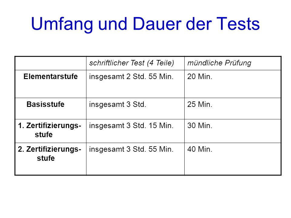 Umfang und Dauer der Tests