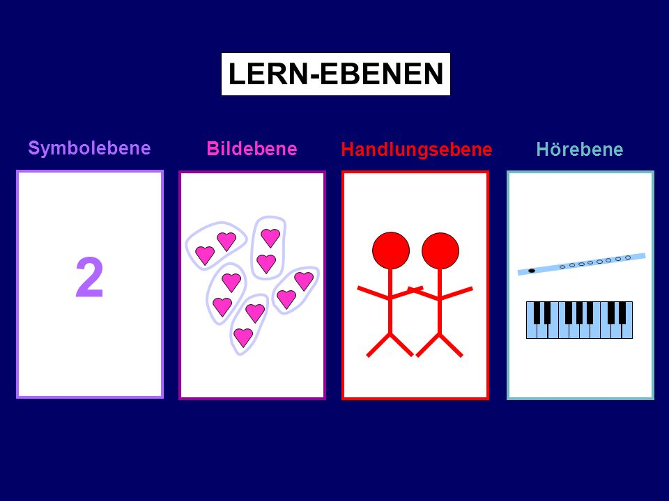 LERN-EBENEN Symbolebene Bildebene Handlungsebene Hörebene 2