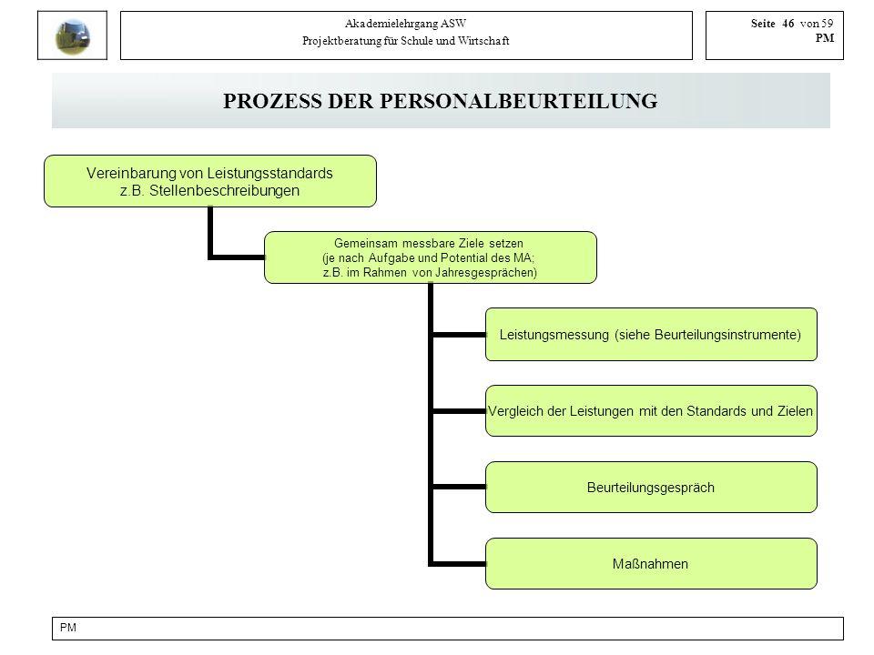 PROZESS DER PERSONALBEURTEILUNG