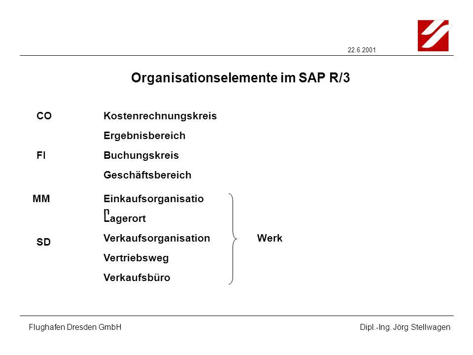 Organisationselemente im SAP R/3