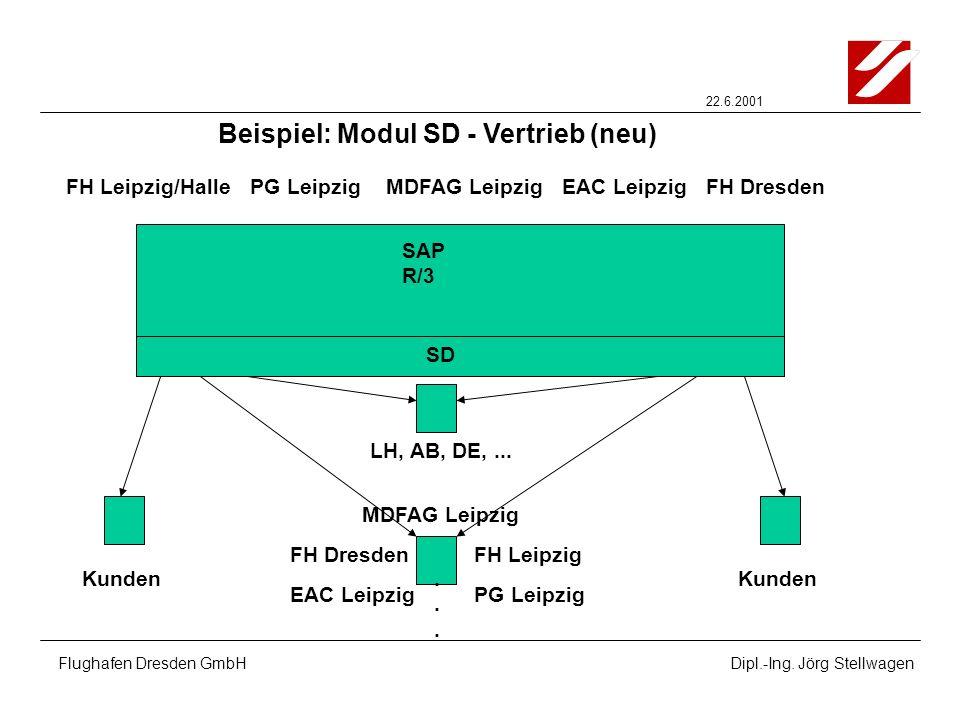 Beispiel: Modul SD - Vertrieb (neu)