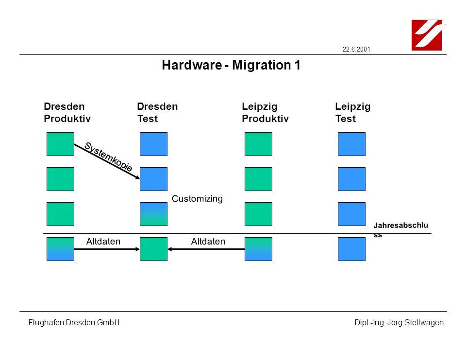 Hardware - Migration 1 Dresden Produktiv Dresden Test Leipzig
