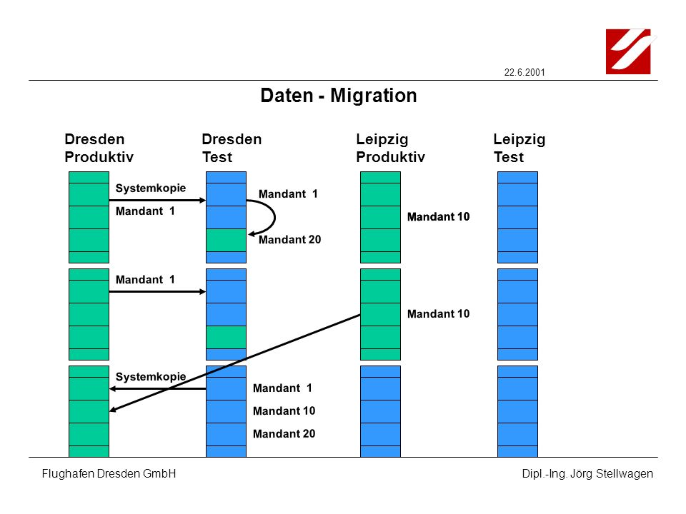 Daten - Migration Dresden Produktiv Dresden Test Leipzig Produktiv