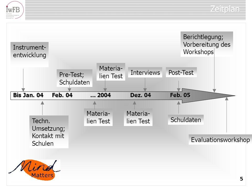Zeitplan Berichtlegung; Vorbereitung des Workshops Instrument-