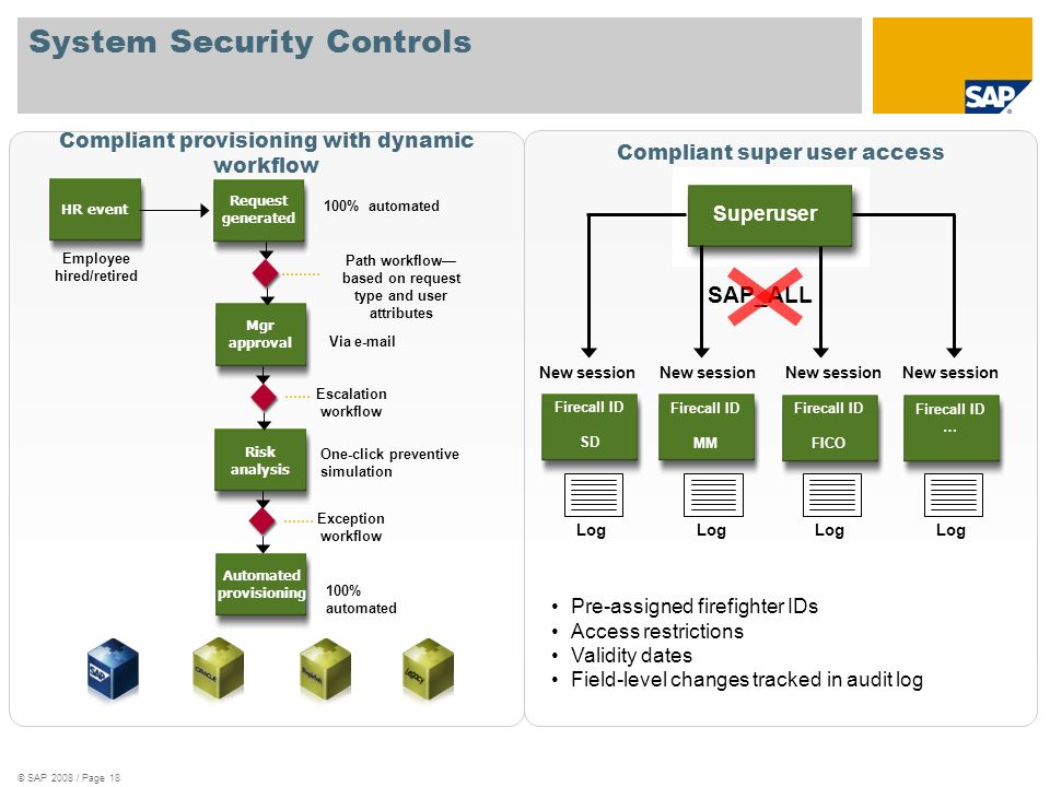 System Security Controls