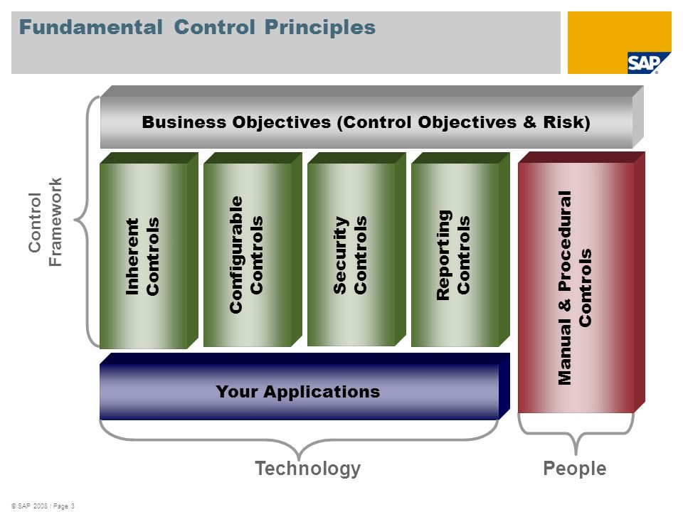 Fundamental Control Principles