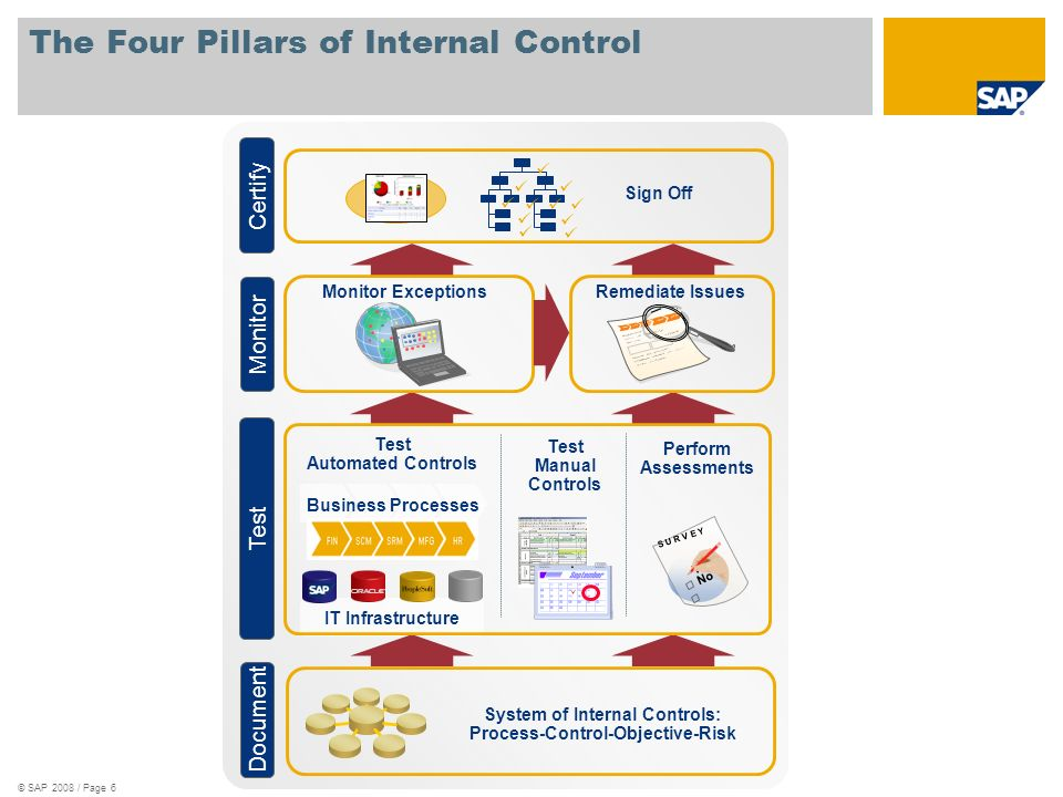 The Four Pillars of Internal Control