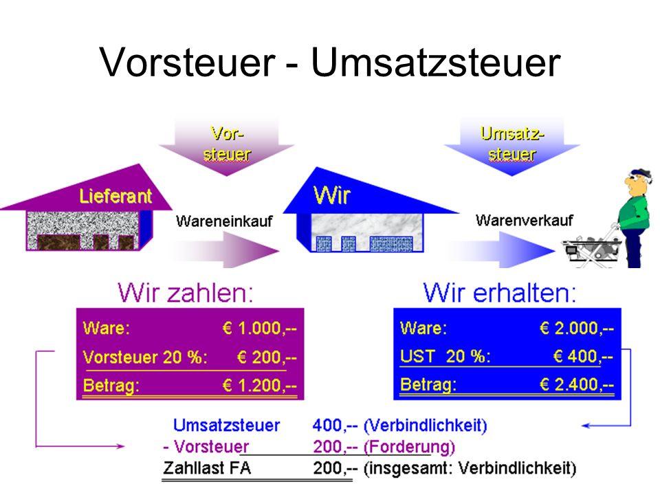 Vorsteuer - Umsatzsteuer