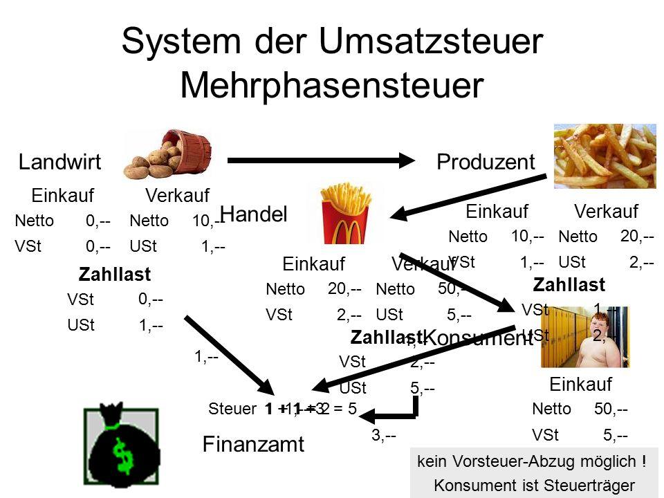 System der Umsatzsteuer Mehrphasensteuer