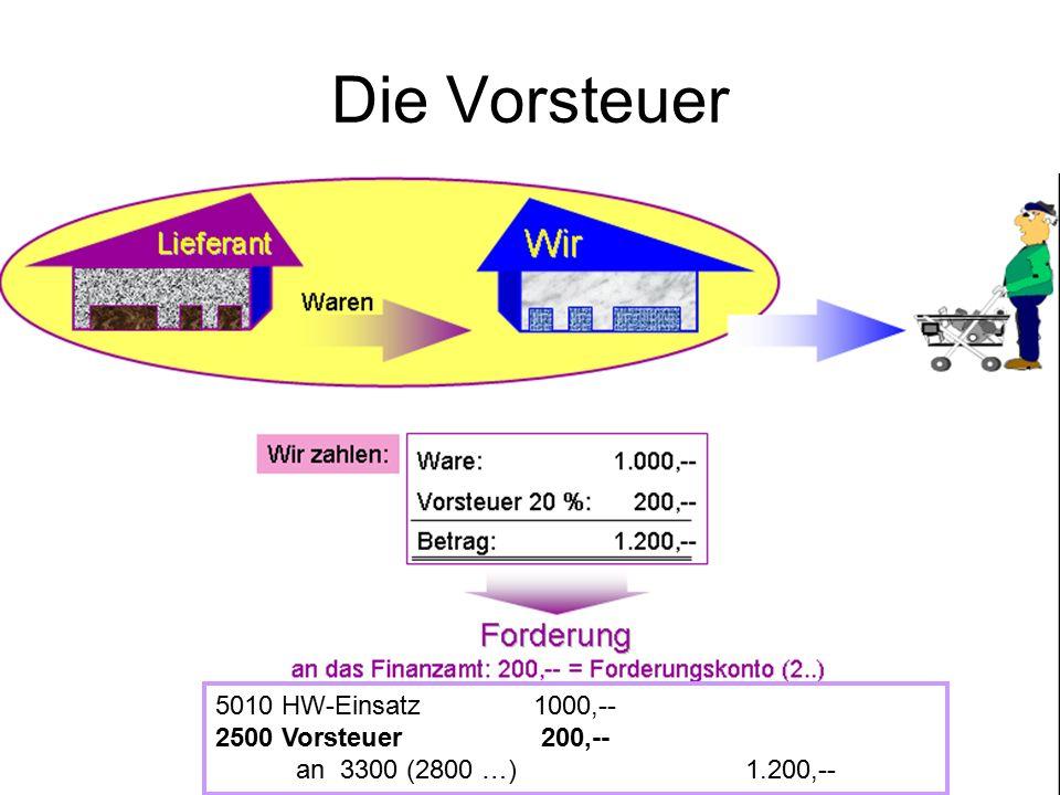 Die Vorsteuer 5010 HW-Einsatz 1000,-- 2500 Vorsteuer 200,--