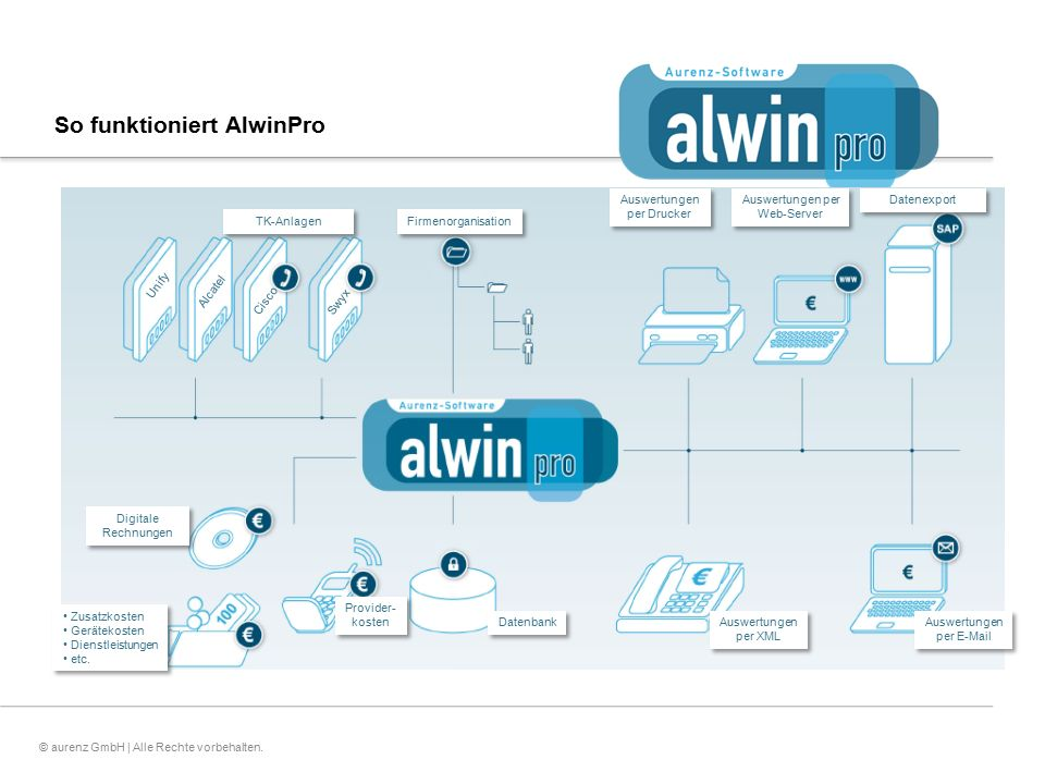 So funktioniert AlwinPro