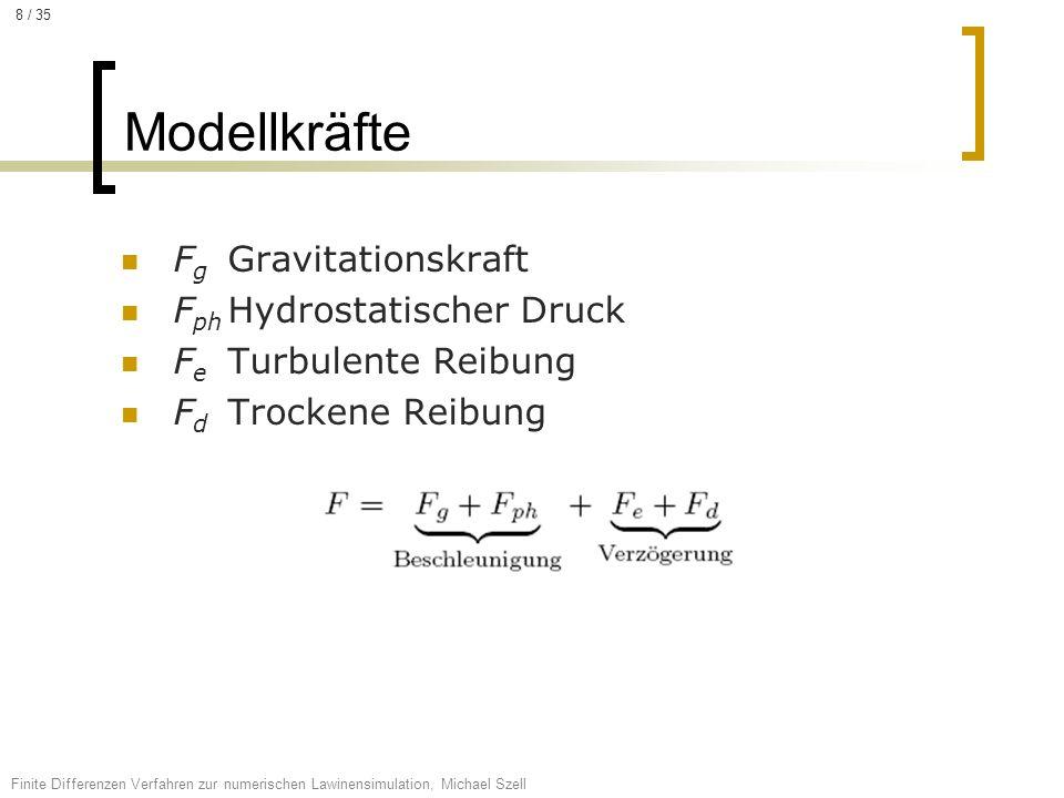 Modellkräfte Fg Gravitationskraft Fph Hydrostatischer Druck
