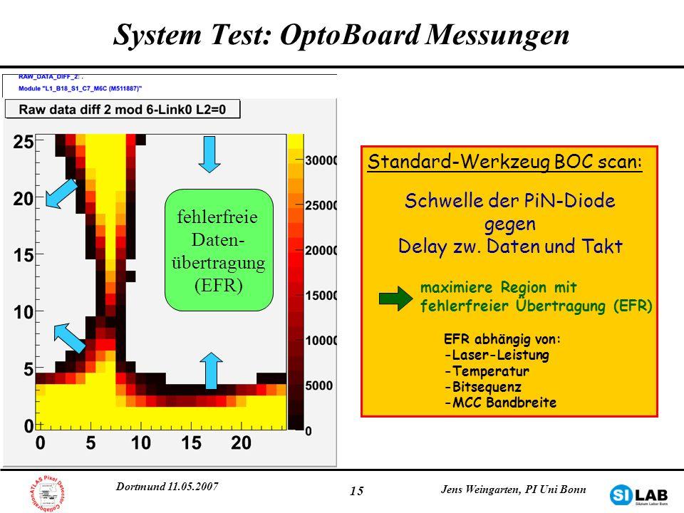 System Test: OptoBoard Messungen