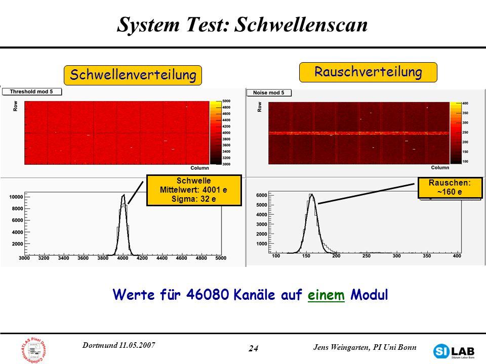 System Test: Schwellenscan