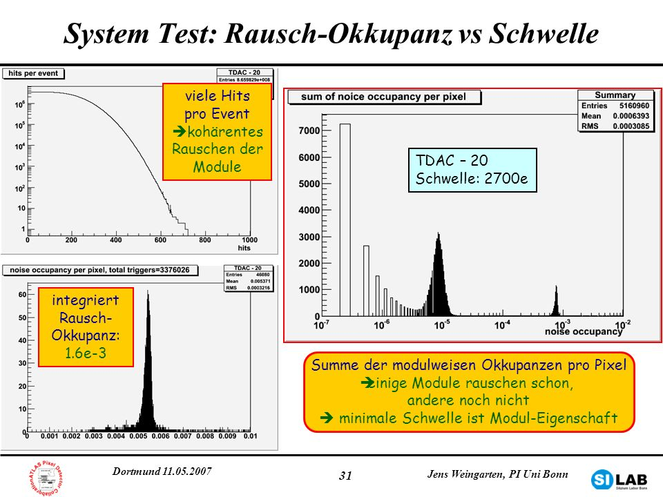 System Test: Rausch-Okkupanz vs Schwelle