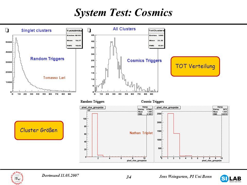 System Test: Cosmics TOT Verteilung Cluster Größen All Clusters