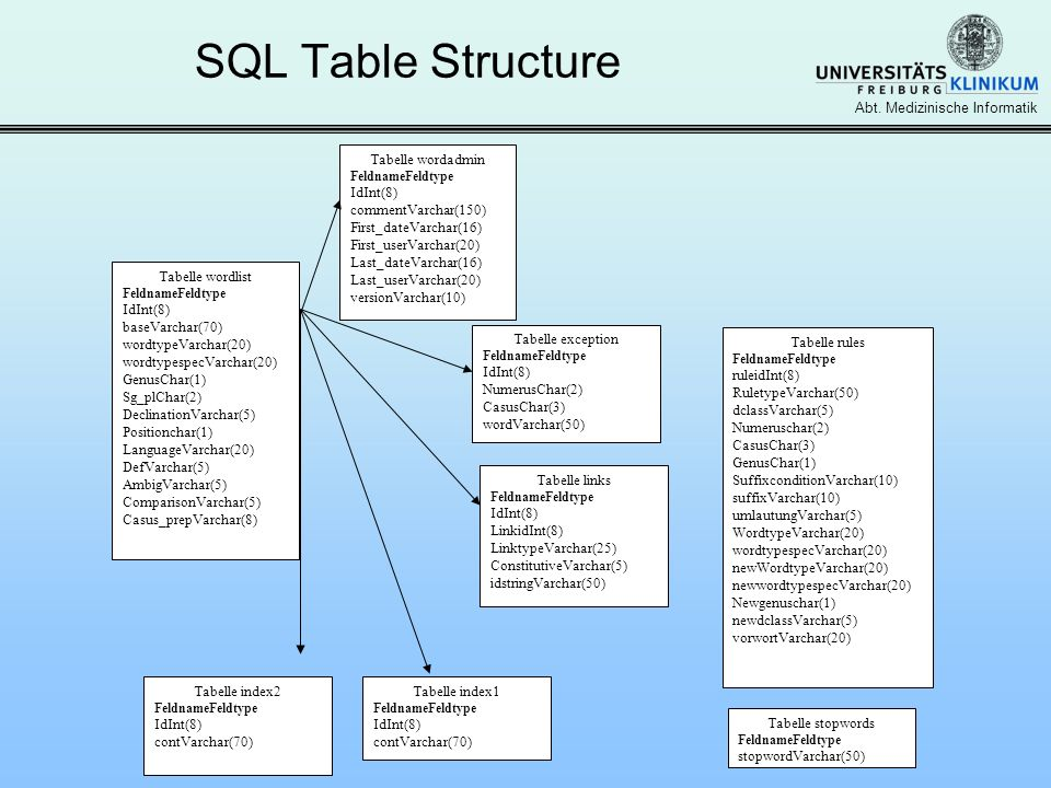 SQL Table Structure Tabelle wordlist IdInt(8) baseVarchar(70)
