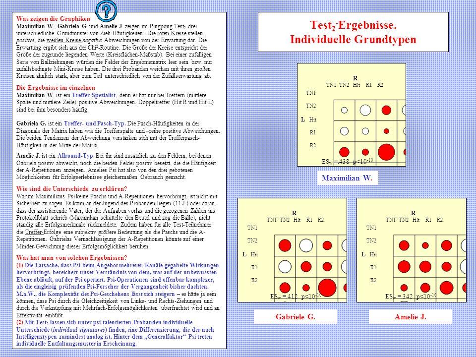 Test2-Ergebnisse. Individuelle Grundtypen