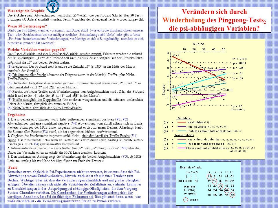 Was zeigt die Graphik Die Y-Achse zeigt Abweichungen vom Zufall (Z-Werte), die bei Proband S.Ertel über 50 Test2-Sitzungen (X-Achse) ermittelt wurden. Sechs Variablen des Zweibeutel-Tests wurden ausgewählt.
