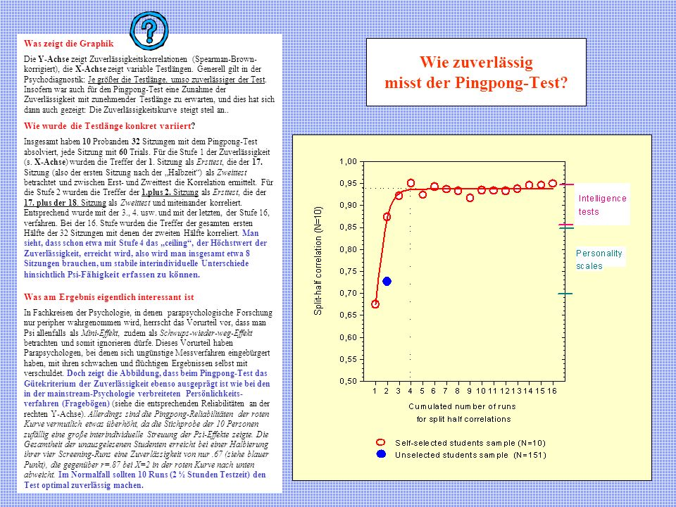 Wie zuverlässig misst der Pingpong-Test