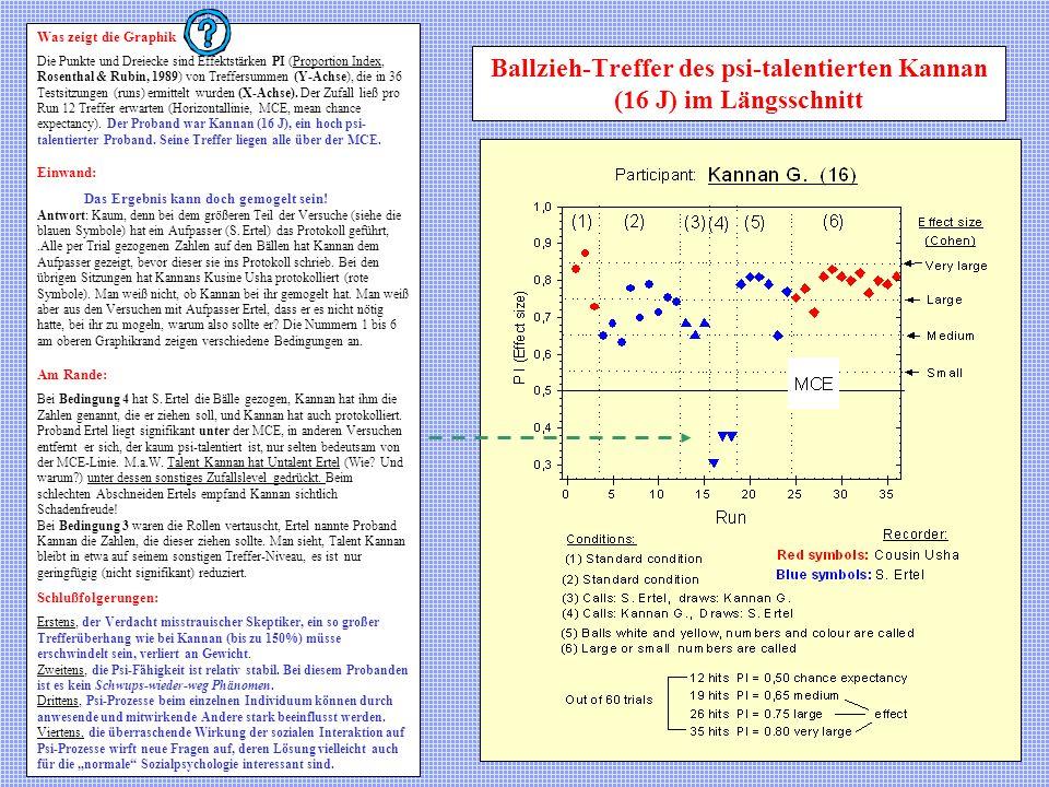 Ballzieh-Treffer des psi-talentierten Kannan (16 J) im Längsschnitt