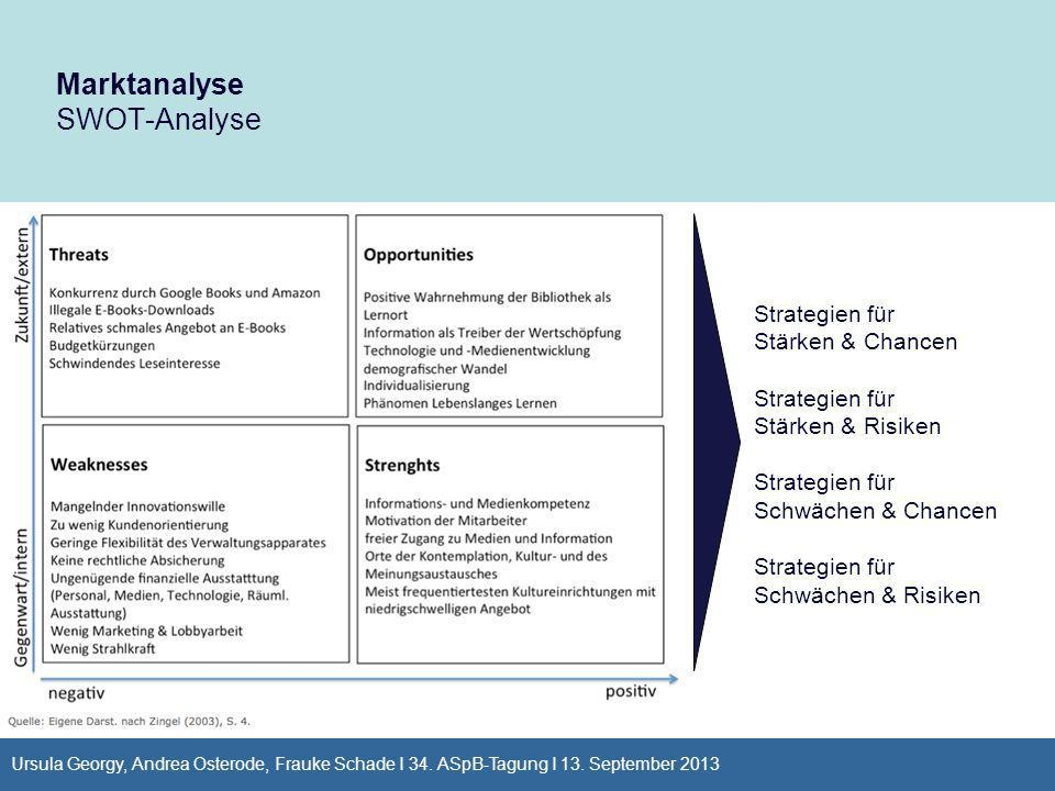 Marktanalyse SWOT-Analyse