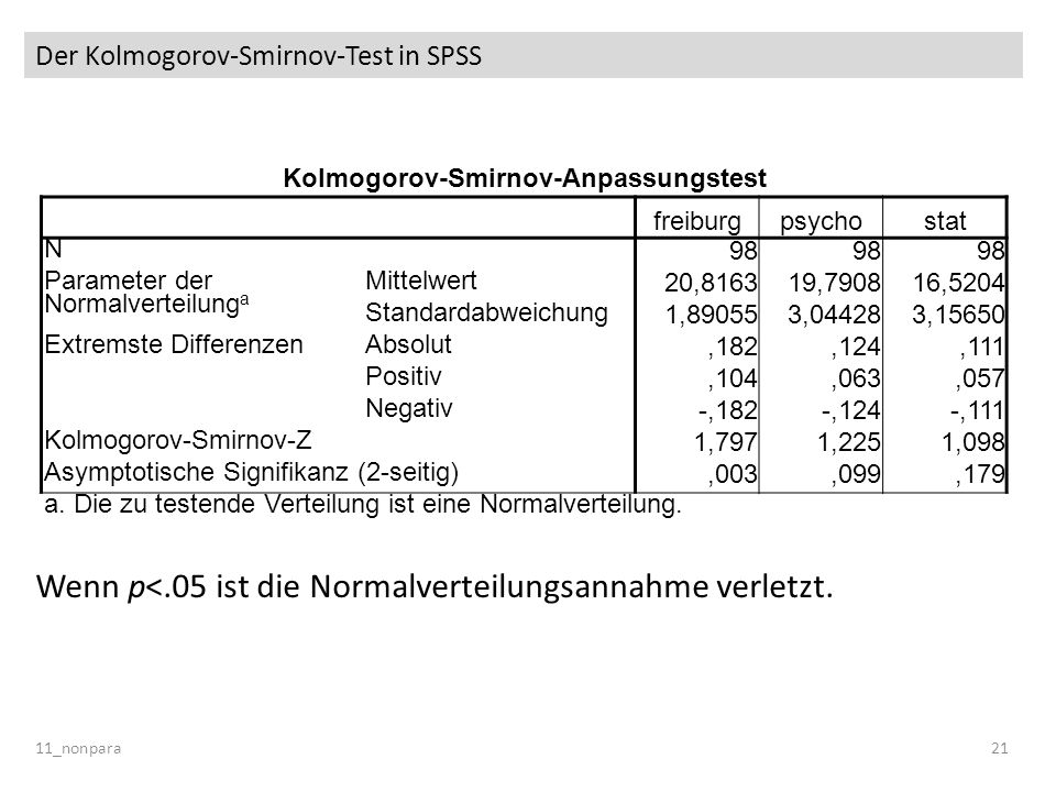 Der Kolmogorov-Smirnov-Test in SPSS