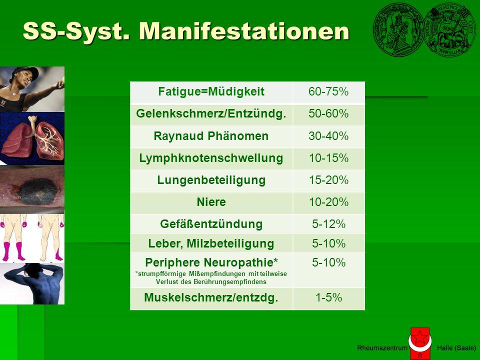 SS-Syst. Manifestationen