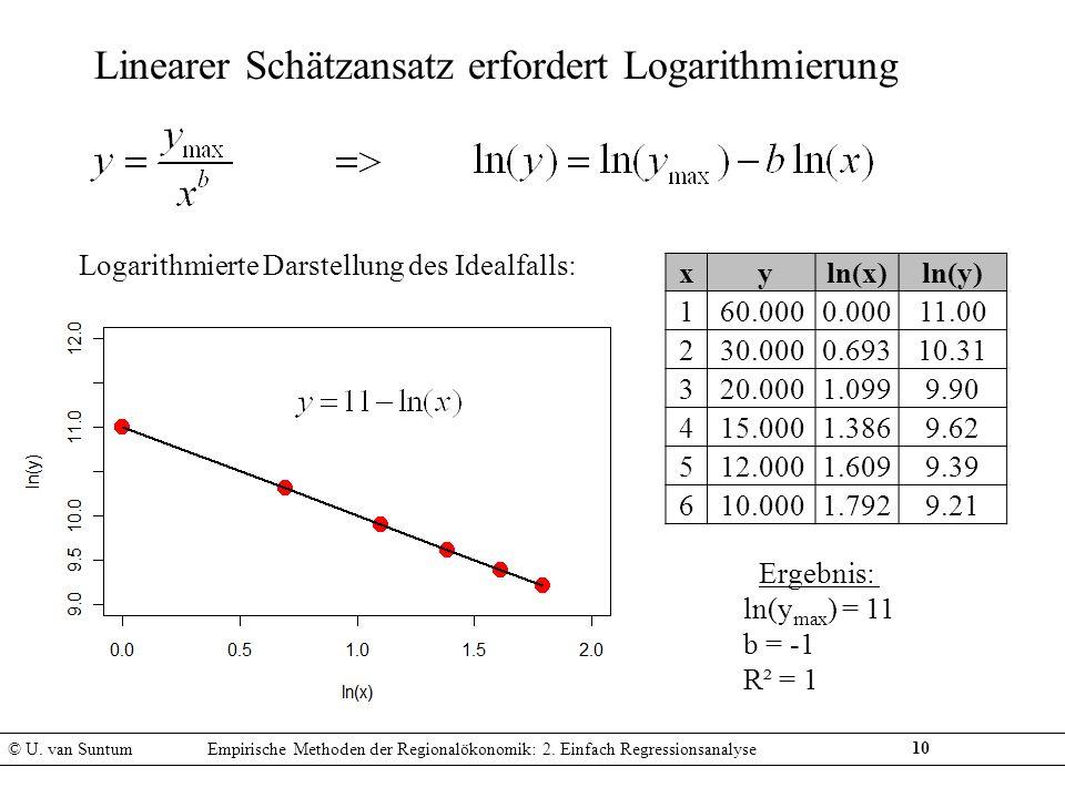 Logarithmierte Darstellung des Idealfalls: