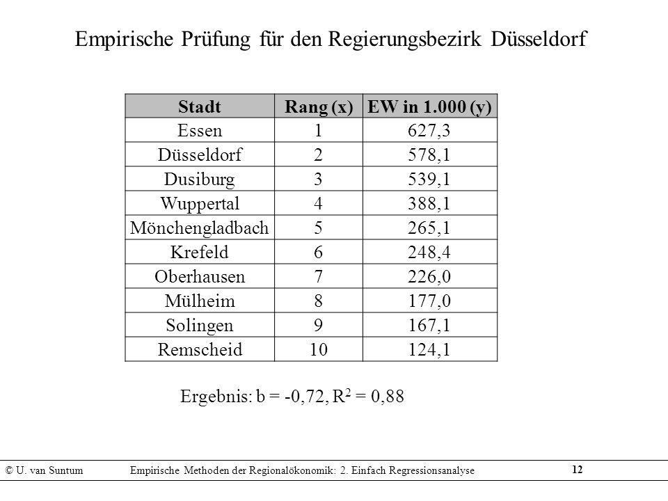 Empirische Prüfung für den Regierungsbezirk Düsseldorf