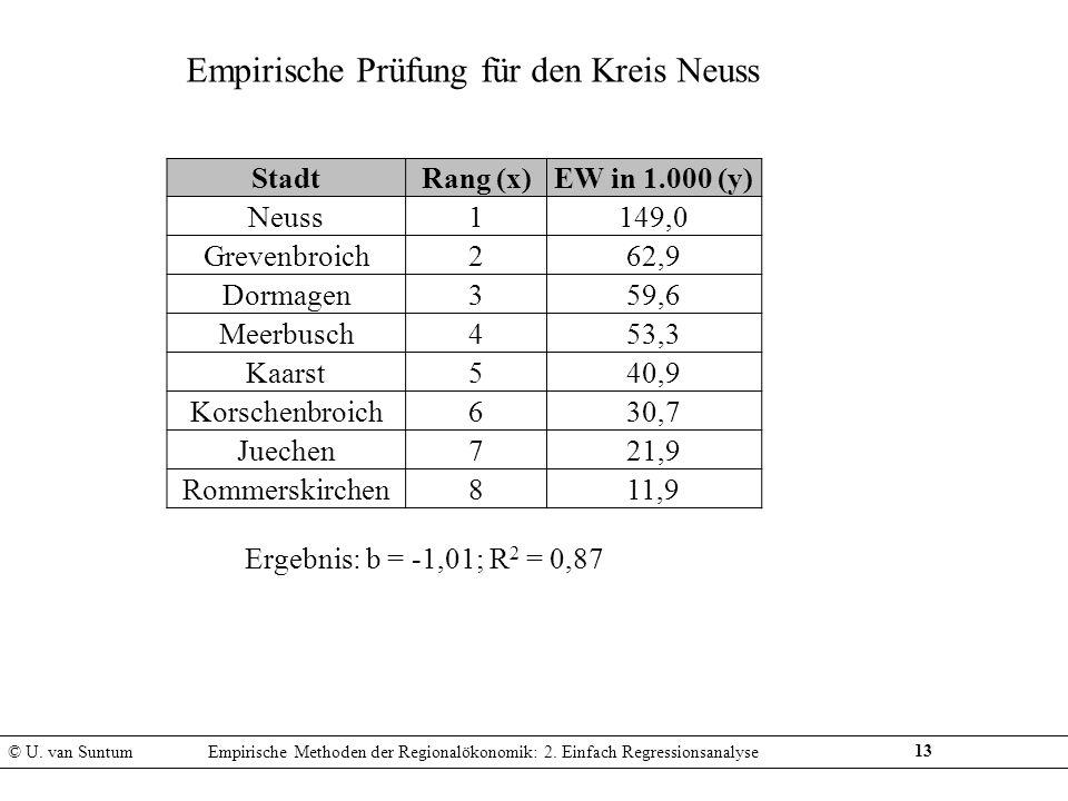 Empirische Prüfung für den Kreis Neuss
