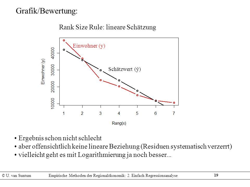 Rank Size Rule: lineare Schätzung