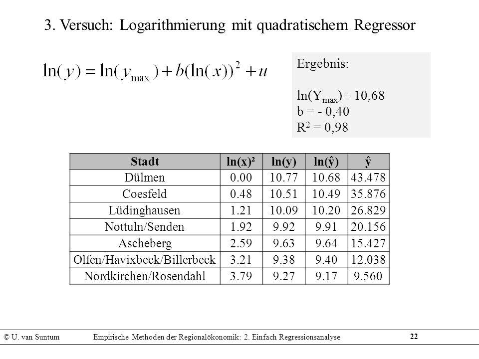 3. Versuch: Logarithmierung mit quadratischem Regressor