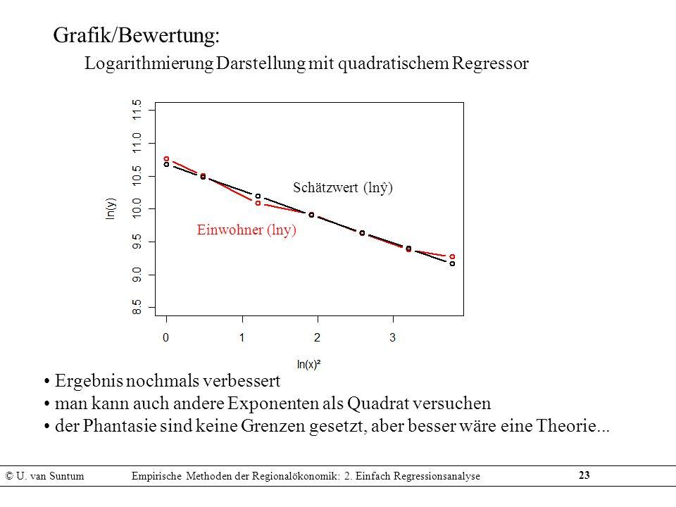Logarithmierung Darstellung mit quadratischem Regressor