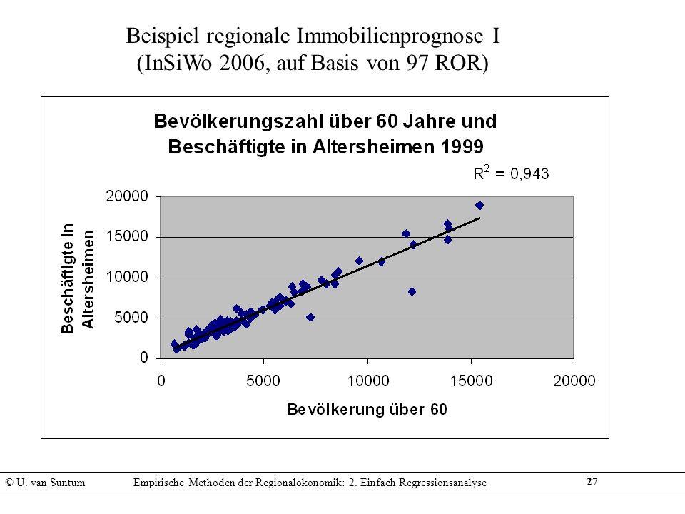 Beispiel regionale Immobilienprognose I