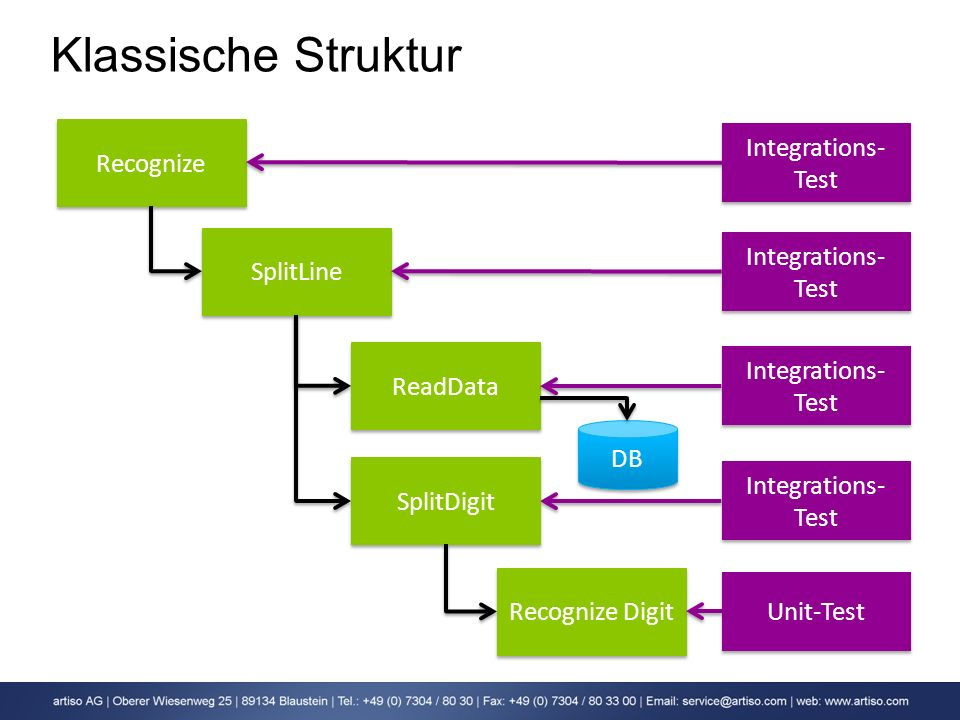 Klassische Struktur Integrations-Test Recognize Integrations-Test