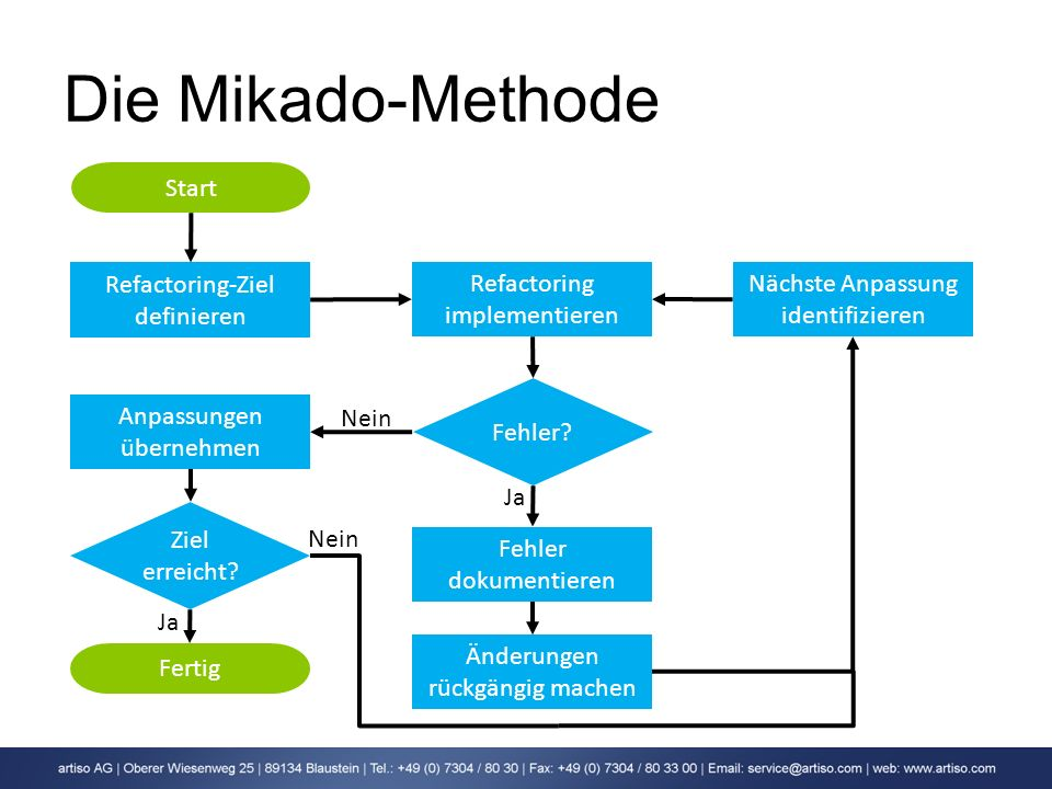 Die Mikado-Methode Start Refactoring-Ziel definieren