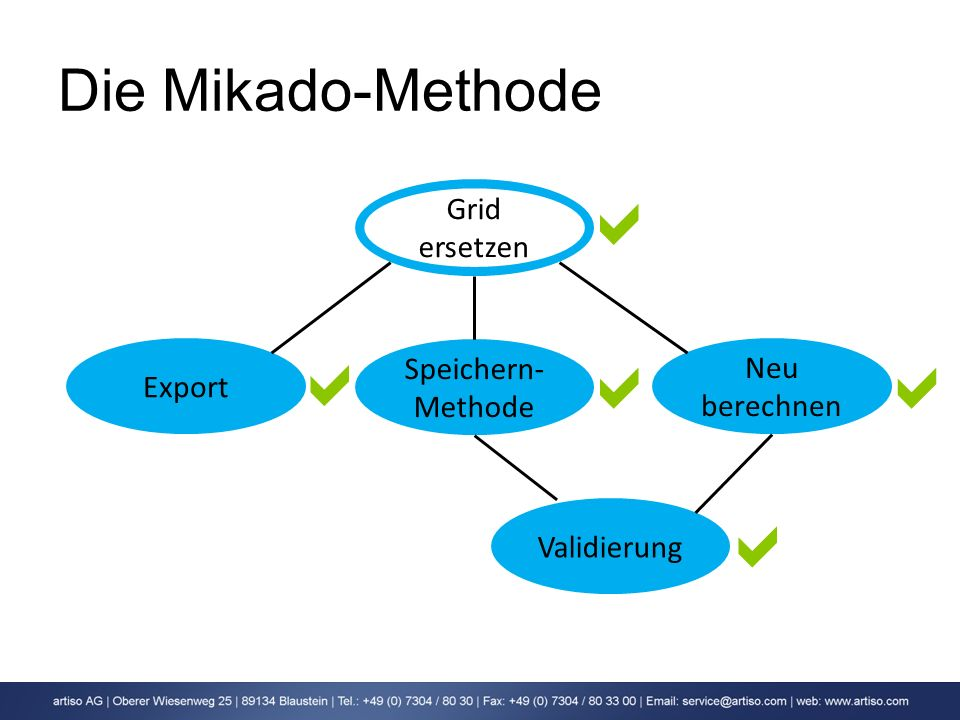      Die Mikado-Methode Grid ersetzen Speichern-Methode