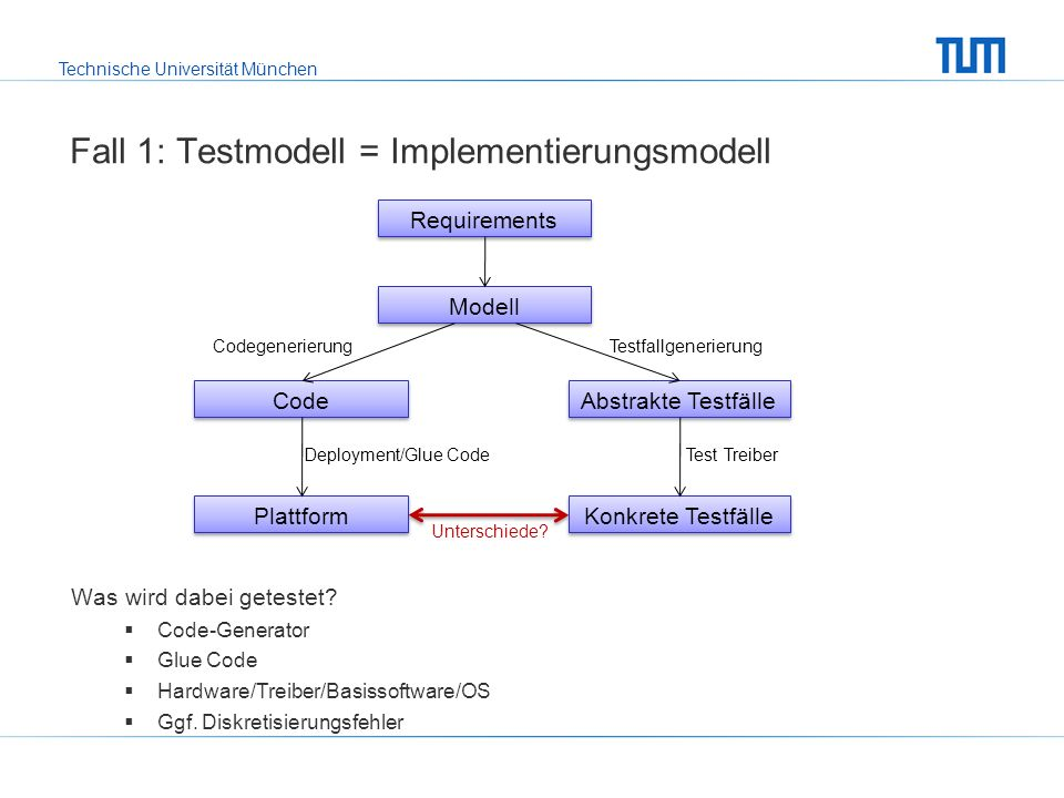Fall 1: Testmodell = Implementierungsmodell