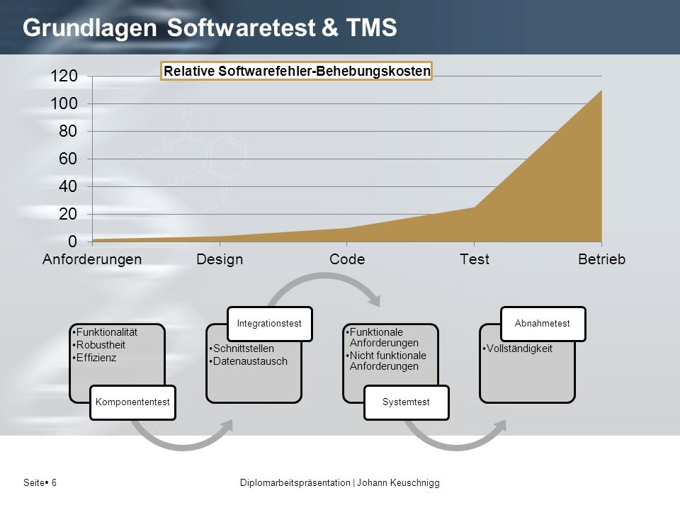 Grundlagen Softwaretest & TMS