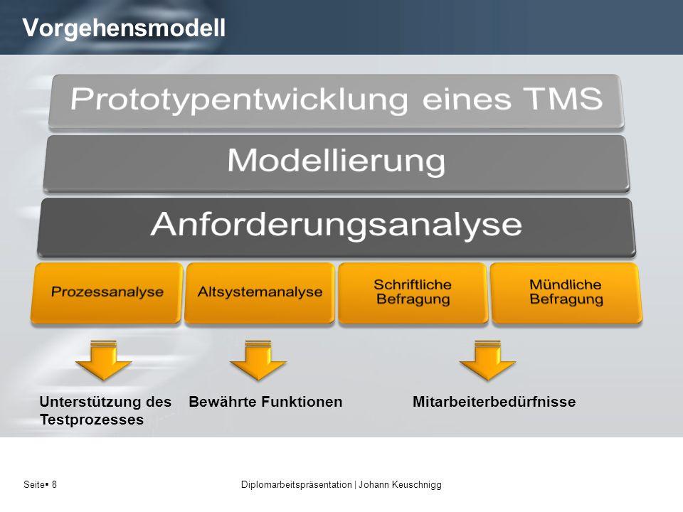 Vorgehensmodell Unterstützung des Testprozesses Bewährte Funktionen