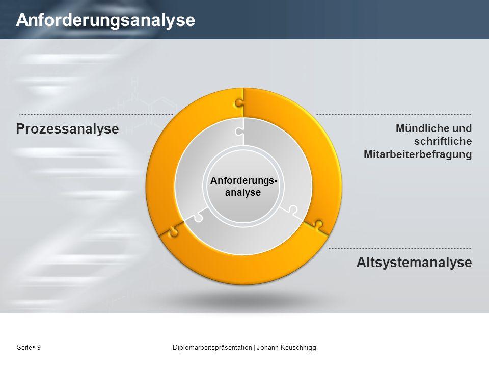 Anforderungs-analyse