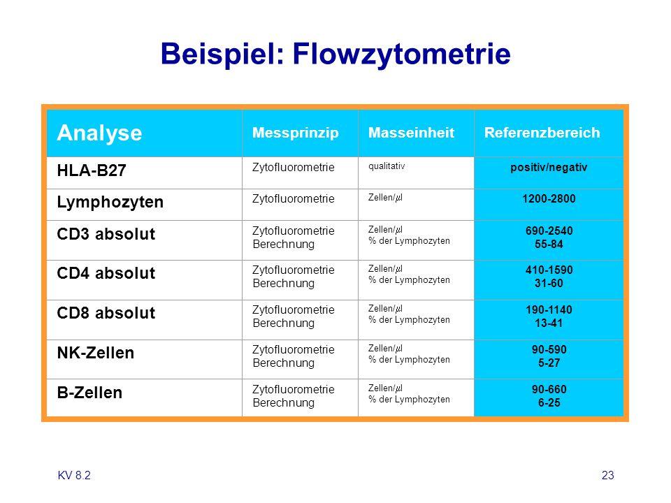 Beispiel: Flowzytometrie
