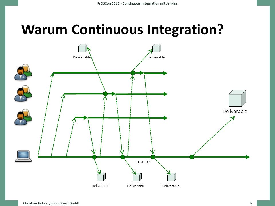 Warum Continuous Integration