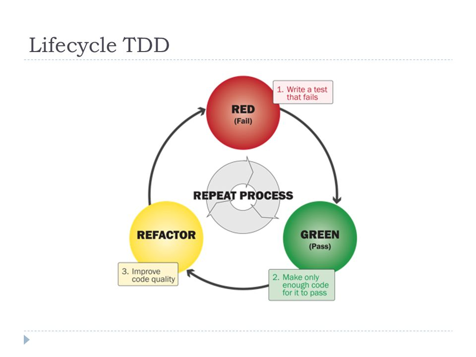 Lifecycle TDD